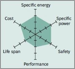 Karakteristik Baterai Lithium Manganese Oxide
