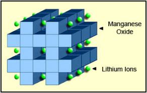 Struktur baterai Lithium Manganese Oxide