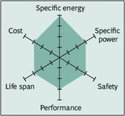 Karakteristik baterai Lithium NIckel Manganese Cobalt Oxide (NMC)
