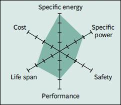 Karakteristik baterai Lithium Nickel Cobalt Aluminum Oxide (NCA)