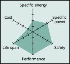 Karakteristik baterai Lithium Titanate (LTO)
