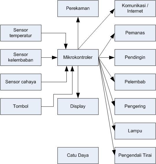Blok Diagram Perangkat Keras Smart-Room