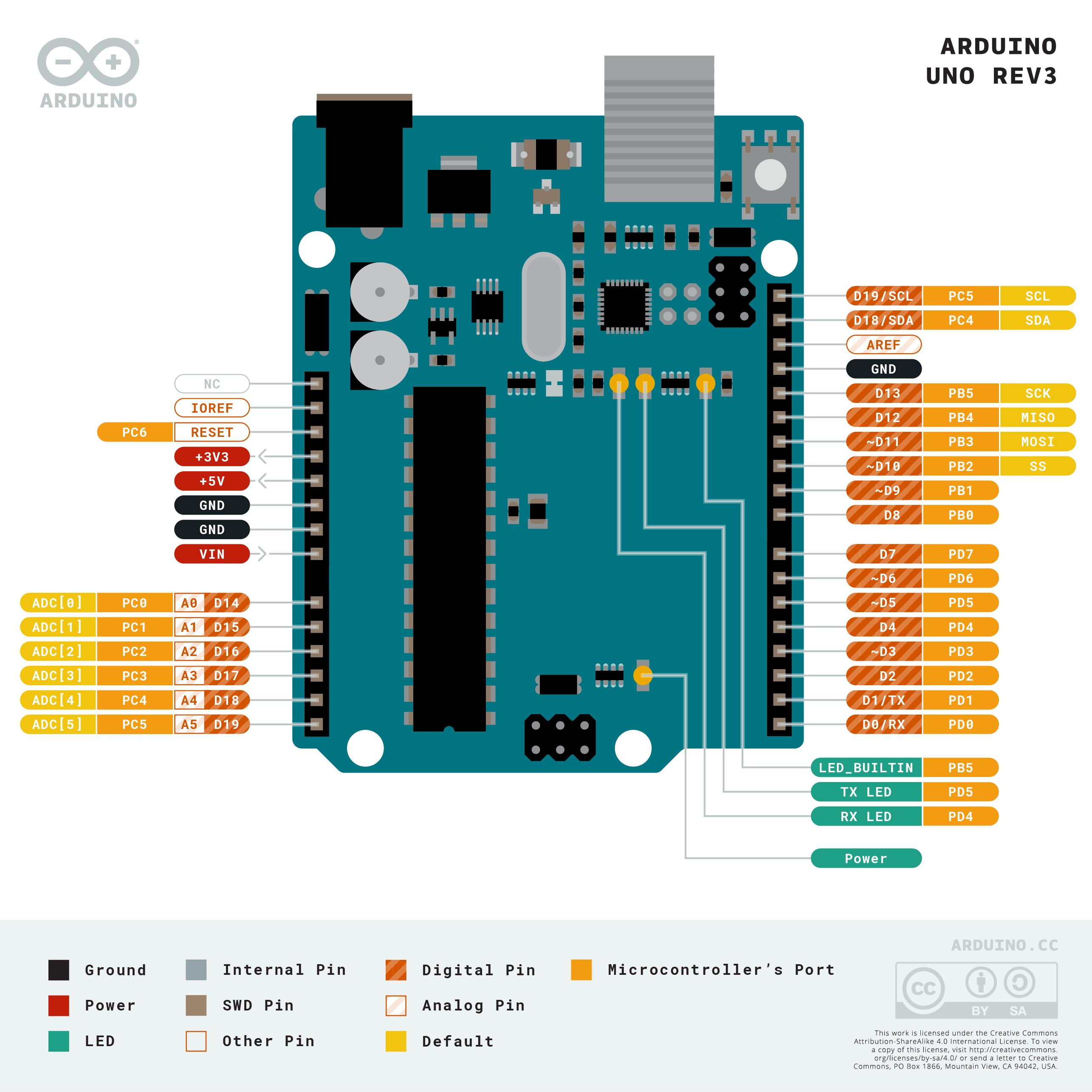 Port pada Arduino UNO
