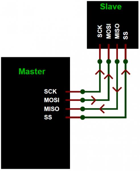 Arduino Dengan SPI