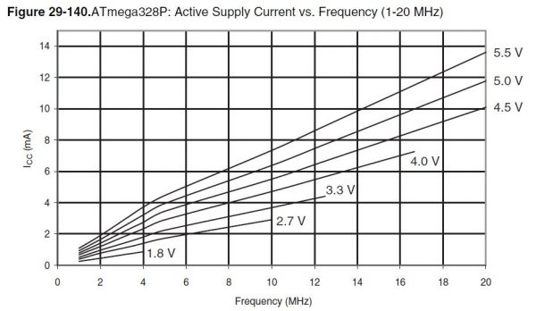 ATmega328P active supply current vs frequency