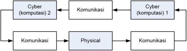 Cyber Physical System dengan komunikasi