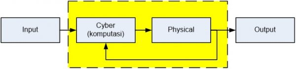 Sistem kendali umpan tertutup sebagai CPS