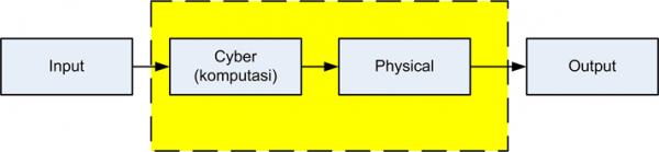 Sistem kendali open loop