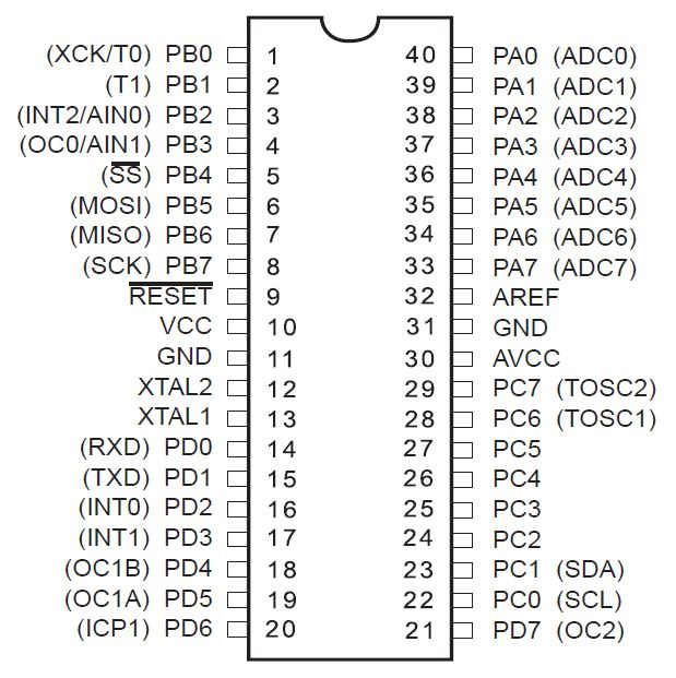 ATmega8535 dengan kemasan PDIP