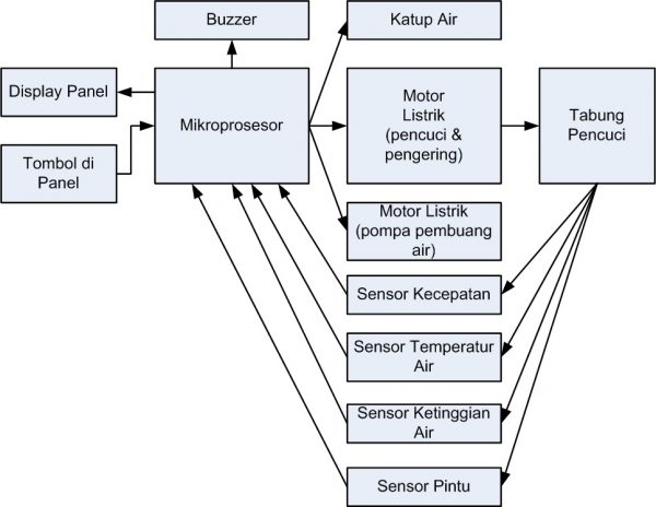 Diagram blok mesin cuci front loading
