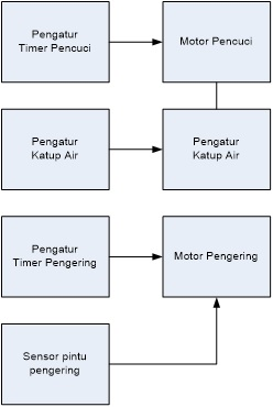 Diagram blok mesin cuci top loading