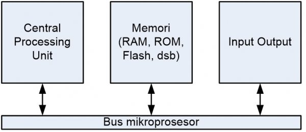 Diagram blok sistem mikroprosesor