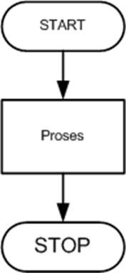 Diagram alir perangkat lunak aplikasi desktop