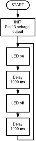 Diagram alir lampu kedip dengan superloop