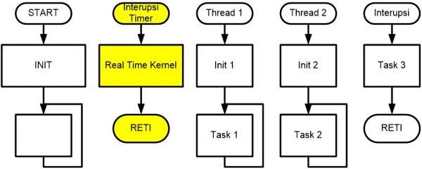 Diagram alir multithread dengan superloop, interupsi dan thread
