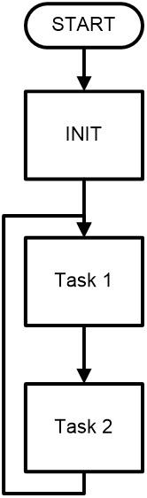 Diagram alir superloop dengan dua task