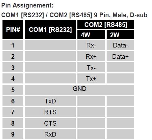 Daftar pin serial pada Weintek MT6071iP. COM1, COM2, RS232, RS485
